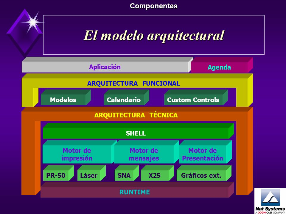 ¿ Donde ? Componentes Shell Modelos Motor de presentación RUNTIME Motor de mensaje SNATCP-IP Custom Controls Calendario Gráficos Extend. Motor de impr