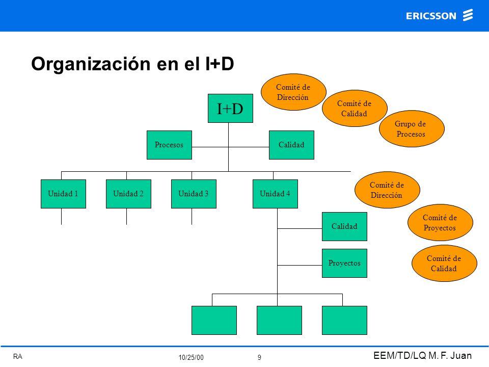 RA 10/25/00 EEM/TD/LQ M. F. Juan 9 Organización en el I+D Calidad Unidad 3Unidad 2Unidad 1 I+D Procesos Unidad 4 Calidad Proyectos Comité de Calidad G