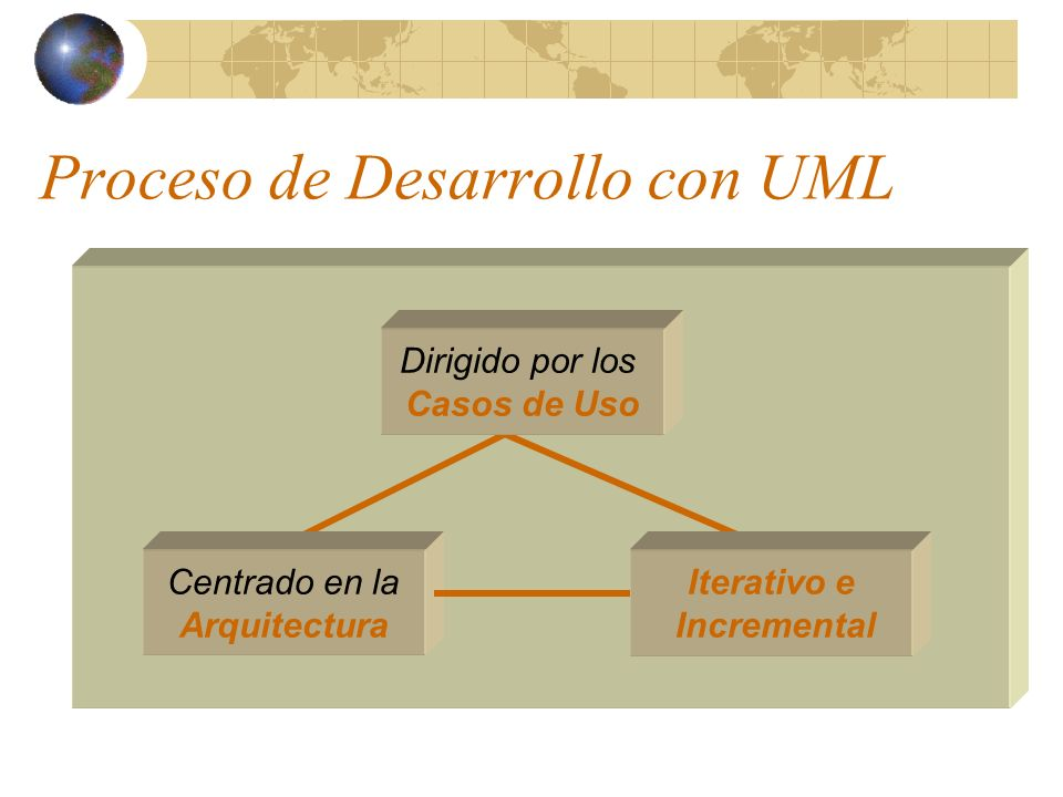 Proceso de Desarrollo con UML Dirigido por los Casos de Uso Centrado en la Arquitectura Iterativo e Incremental