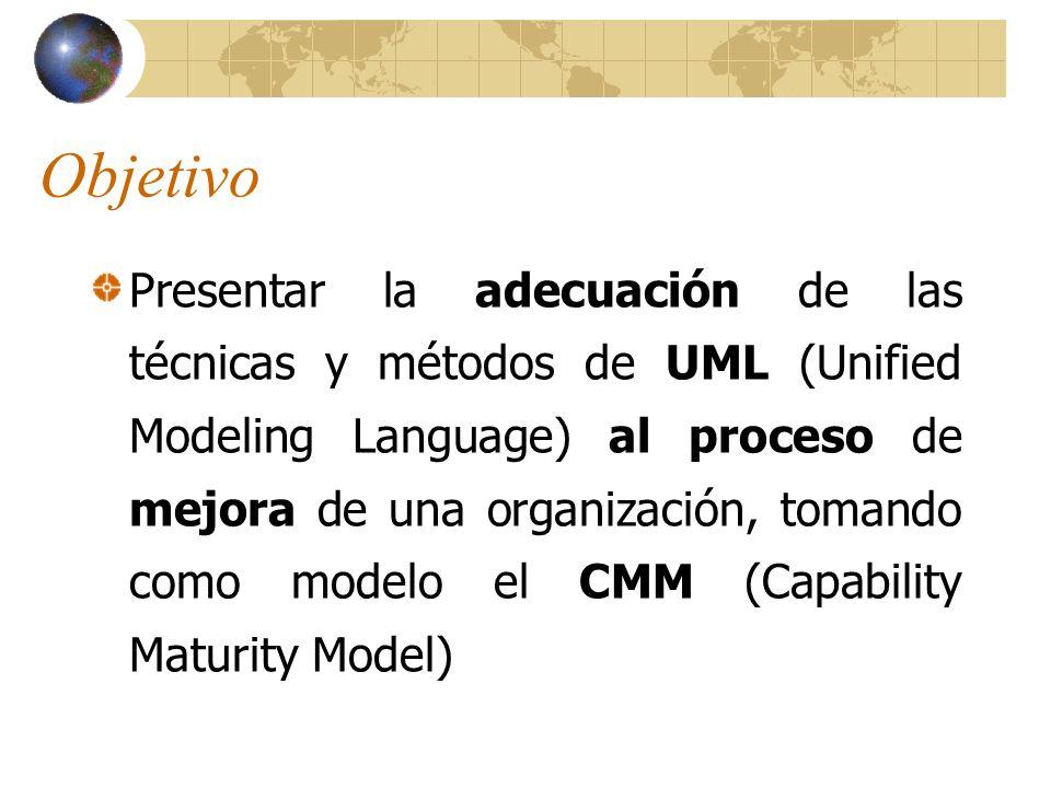 Agenda Modelo CMM Áreas Claves del Proceso (KPA) en un Proyecto de Desarrollo Software.