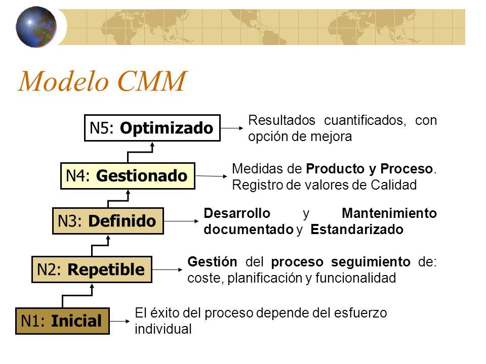 Modelo CMM El éxito del proceso depende del esfuerzo individual Gestión del proceso seguimiento de: coste, planificación y funcionalidad Desarrollo y Mantenimiento documentado y Estandarizado Medidas de Producto y Proceso.