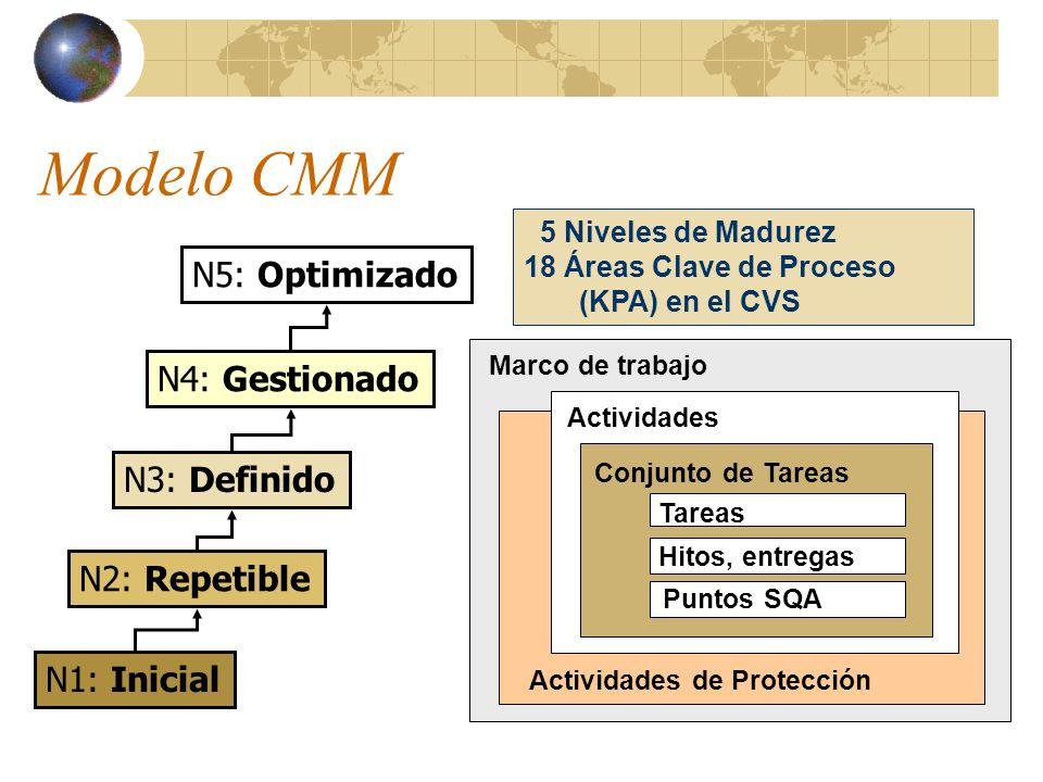 Modelo CMM Marco de trabajo Actividades Conjunto de Tareas Tareas Hitos, entregas Puntos SQA Actividades de Protección N1: Inicial N2: Repetible N3: Definido N4: Gestionado N5: Optimizado 5 Niveles de Madurez 18 Áreas Clave de Proceso (KPA) en el CVS