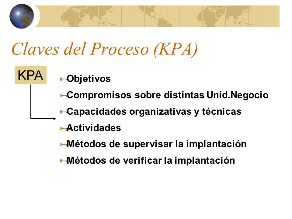 Claves del Proceso (KPA) Objetivos Compromisos sobre distintas Unid.Negocio Capacidades organizativas y técnicas Actividades Métodos de supervisar la implantación Métodos de verificar la implantación KPA