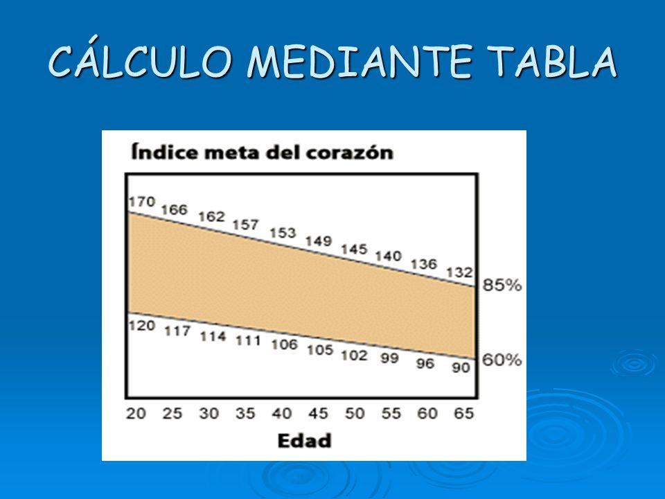 ZONAS DE RENDIMIENTO CARDÍACO Zona aeróbica (70 / 80 % ) Intensidad alta Zona aeróbica (70 / 80 % ) Intensidad alta Es la mejor opción para quienes qu