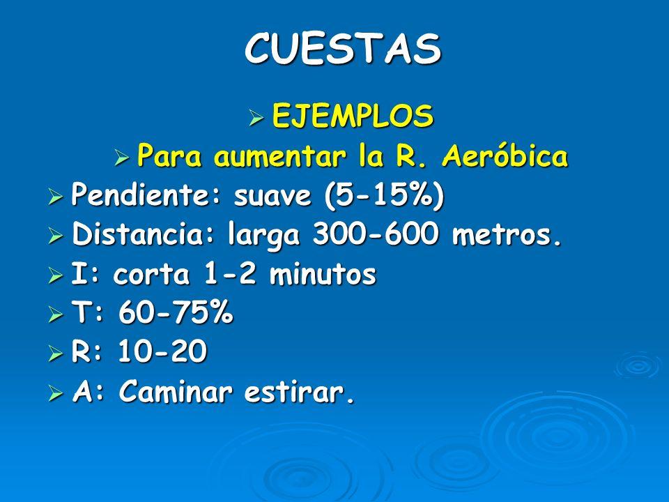 CUESTAS EJEMPLOS EJEMPLOS Para aumentar la R. Anaeróbica Para aumentar la R. Anaeróbica Pendiente: media (15-20%) Pendiente: media (15-20%) Distancia: