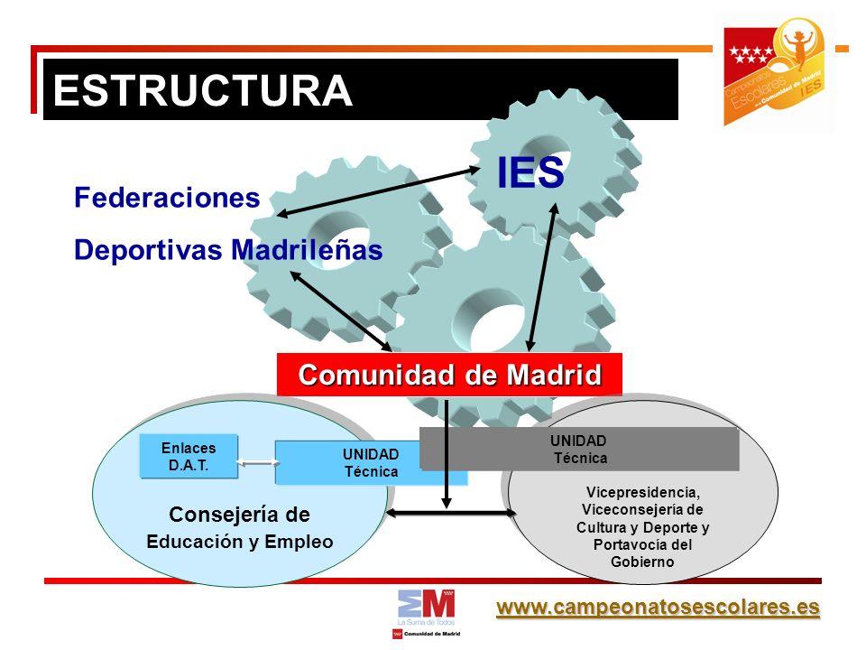 www.campeonatosescolares.es ESTRUCTURA Comunidad de Madrid Federaciones Deportivas Madrileñas Consejería de Educación y Empleo Vicepresidencia, Viceconsejería de Cultura y Deporte y Portavocía del Gobierno Enlaces D.A.T.