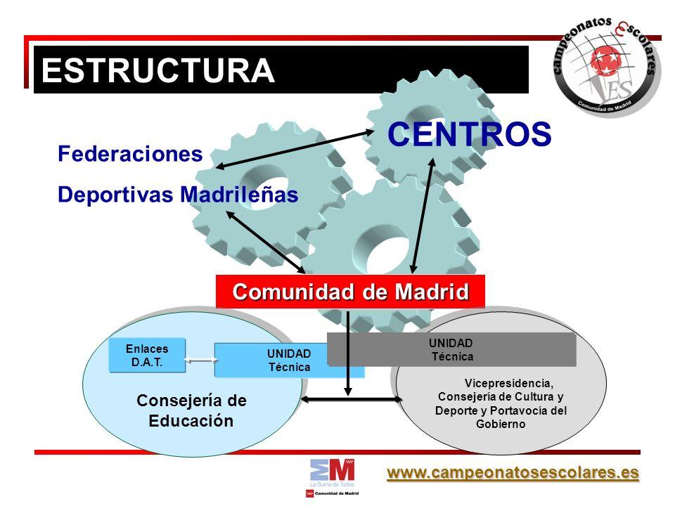 www.campeonatosescolares.es ESTRUCTURA Comunidad de Madrid Federaciones Deportivas Madrileñas Consejería de Educación Vicepresidencia, Consejería de Cultura y Deporte y Portavocía del Gobierno Enlaces D.A.T.