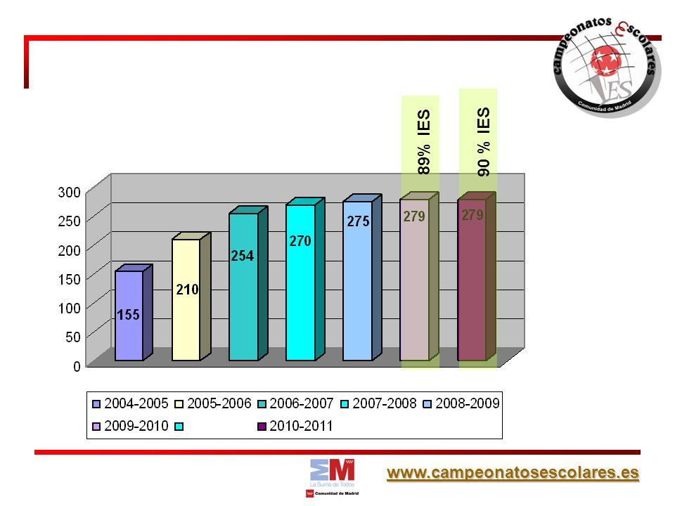 www.campeonatosescolares.es 89% IES 90 % IES