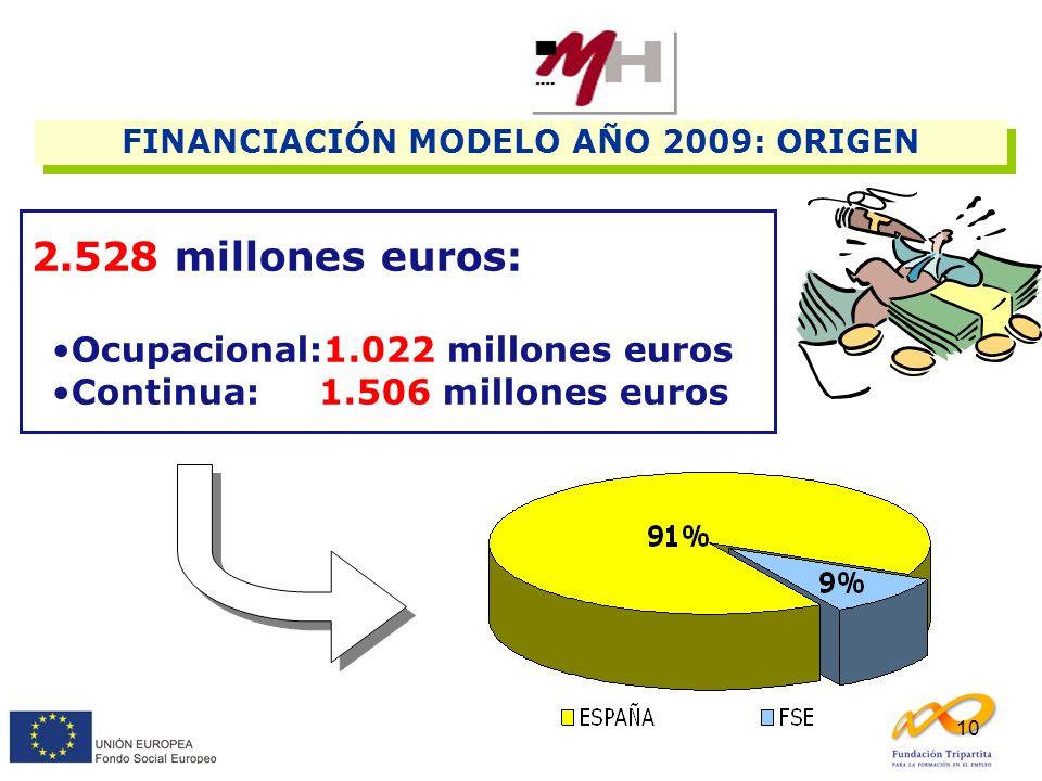 10 2.528 millones euros: Ocupacional:1.022 millones euros Continua: 1.506 millones euros FINANCIACIÓN MODELO AÑO 2009: ORIGEN