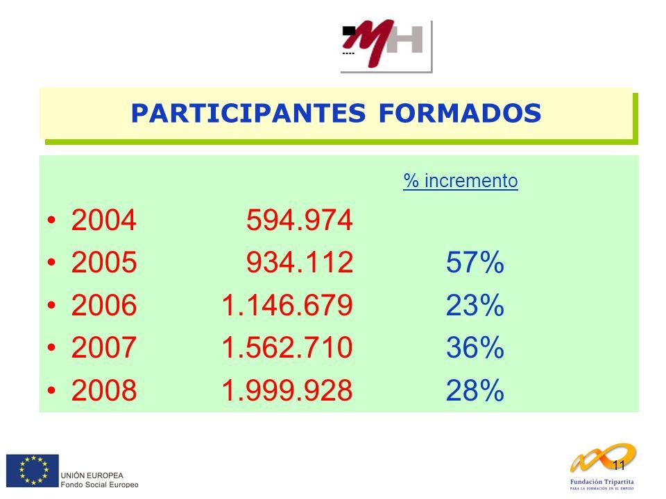11 % incremento 2004594.974 2005934.11257% 2006 1.146.67923% 2007 1.562.71036% 2008 1.999.92828% PARTICIPANTES FORMADOS