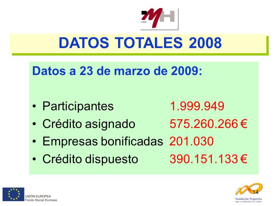 14 Datos a 23 de marzo de 2009: Participantes1.999.949 Crédito asignado575.260.266 Empresas bonificadas 201.030 Crédito dispuesto390.151.133 DATOS TOT