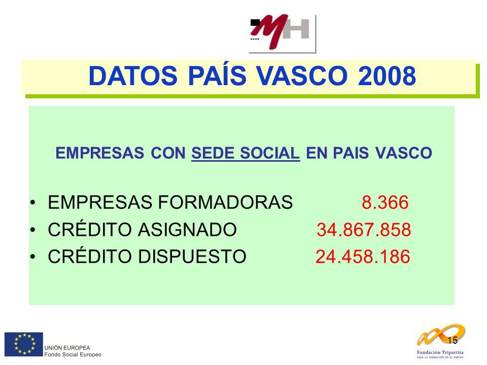 15 EMPRESAS CON SEDE SOCIAL EN PAIS VASCO EMPRESAS FORMADORAS 8.366 CRÉDITO ASIGNADO 34.867.858 CRÉDITO DISPUESTO 24.458.186 DATOS PAÍS VASCO 2008