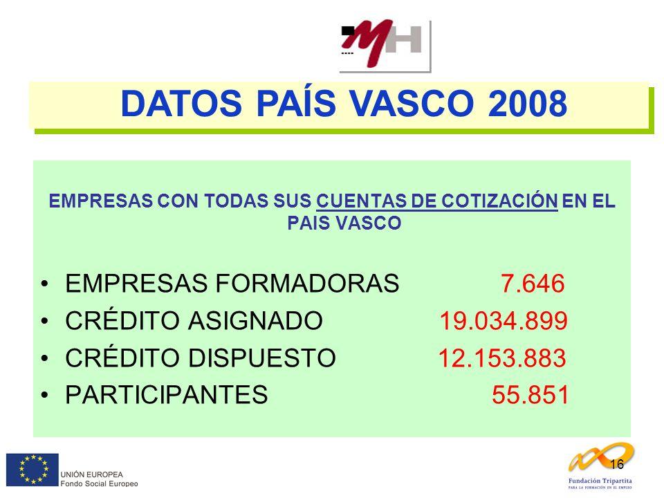 16 EMPRESAS CON TODAS SUS CUENTAS DE COTIZACIÓN EN EL PAIS VASCO EMPRESAS FORMADORAS 7.646 CRÉDITO ASIGNADO 19.034.899 CRÉDITO DISPUESTO 12.153.883 PA