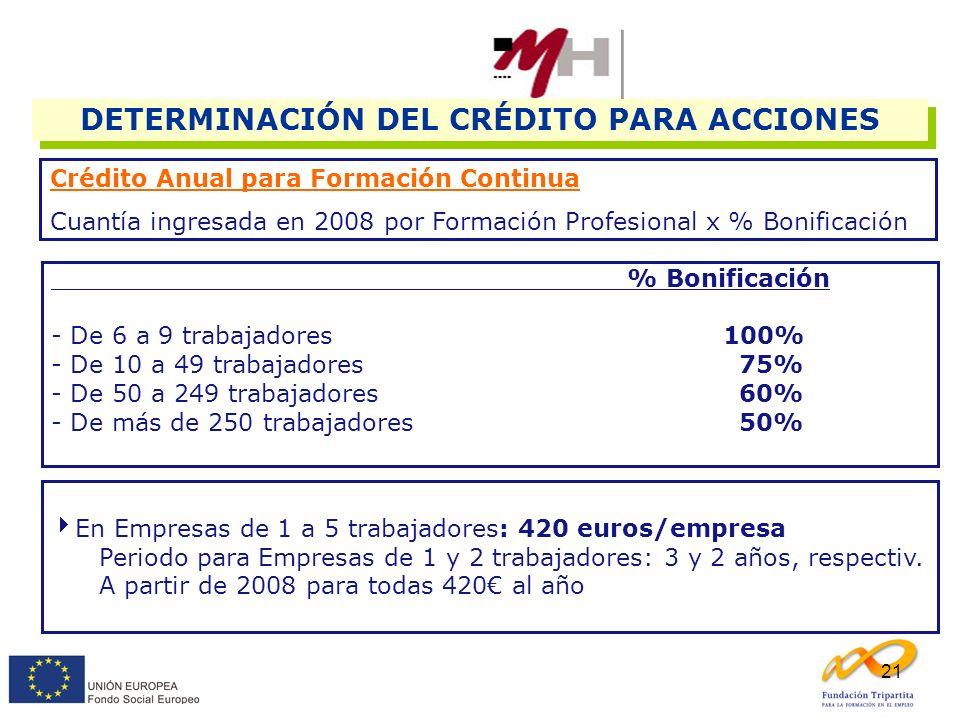 21 DETERMINACIÓN DEL CRÉDITO PARA ACCIONES Crédito Anual para Formación Continua Cuantía ingresada en 2008 por Formación Profesional x % Bonificación