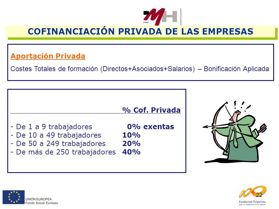 22 COFINANCIACIÓN PRIVADA DE LAS EMPRESAS Aportación Privada Costes Totales de formación (Directos+Asociados+Salarios) – Bonificación Aplicada % Cof.