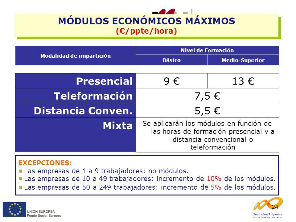 24 EXCEPCIONES: Las empresas de 1 a 9 trabajadores: no módulos. Las empresas de 10 a 49 trabajadores: incremento de 10% de los módulos. Las empresas d