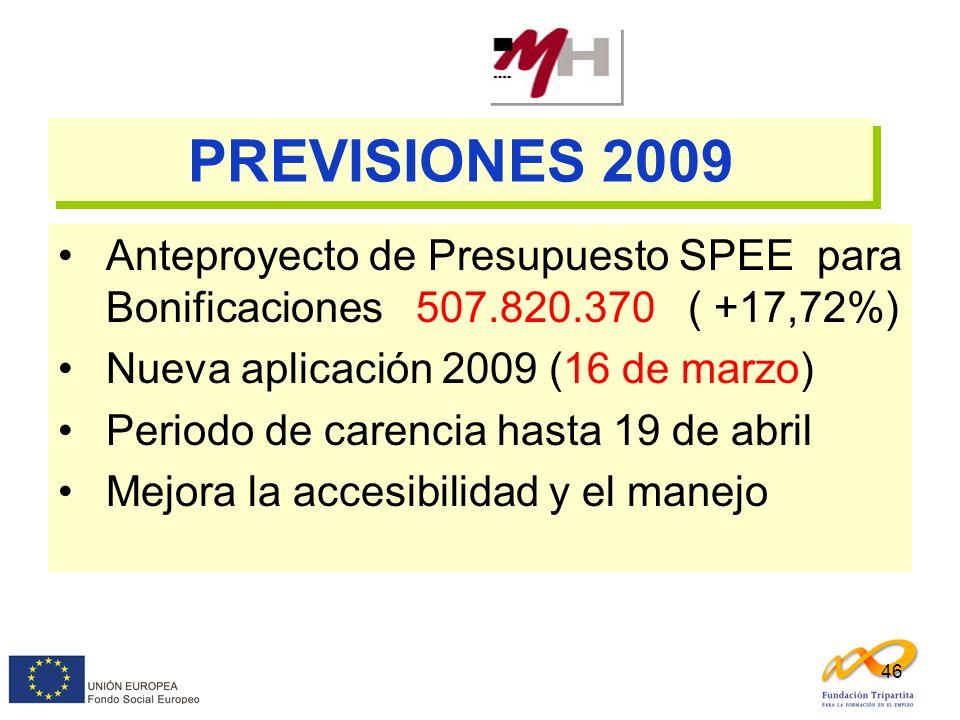 46 PREVISIONES 2009 Anteproyecto de Presupuesto SPEE para Bonificaciones 507.820.370 ( +17,72%) Nueva aplicación 2009 (16 de marzo) Periodo de carenci