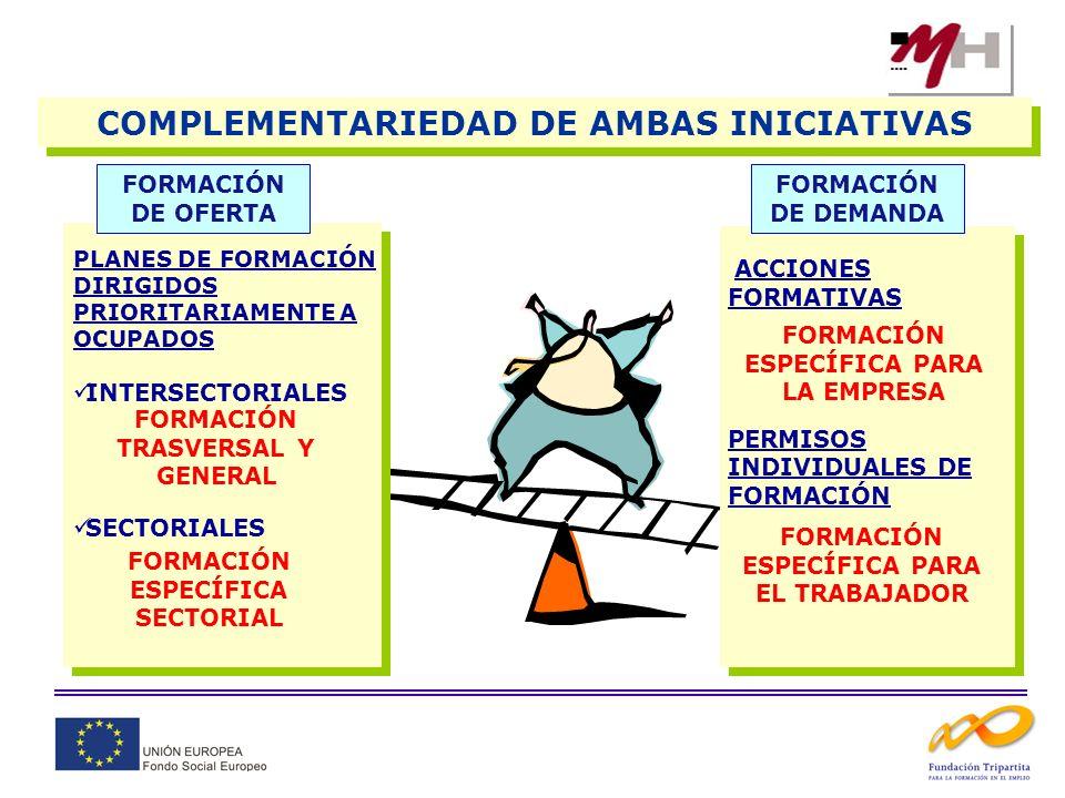 COMPLEMENTARIEDAD DE AMBAS INICIATIVAS FORMACIÓN DE OFERTA PLANES DE FORMACIÓN DIRIGIDOS PRIORITARIAMENTE A OCUPADOS INTERSECTORIALES SECTORIALES FORM
