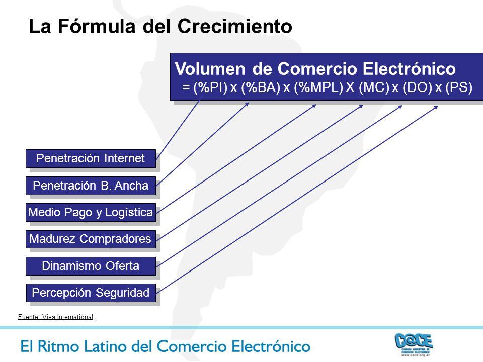 Volumen de Comercio Electrónico = (%PI) x (%BA) x (%MPL) X (MC) x (DO) x (PS) Volumen de Comercio Electrónico = (%PI) x (%BA) x (%MPL) X (MC) x (DO) x