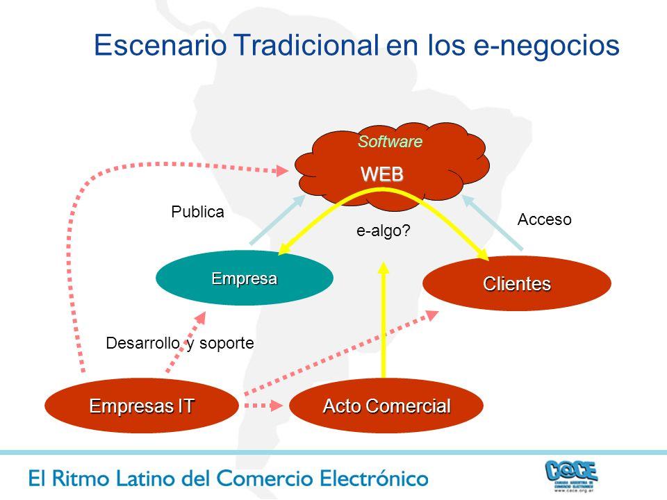 Volumen de Comercio Electrónico = (%PI) x (%BA) x (%MPL) X (MC) x (DO) x (PS) Volumen de Comercio Electrónico = (%PI) x (%BA) x (%MPL) X (MC) x (DO) x (PS) Penetración Internet Penetración B.