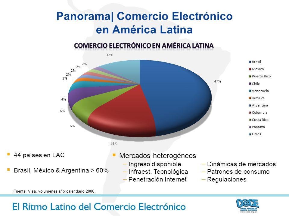 Panorama| Comercio Electrónico en América Latina Fuente: Visa, volúmenes año calendario 2006 44 países en LAC Brasil, México & Argentina > 60% Dinámic