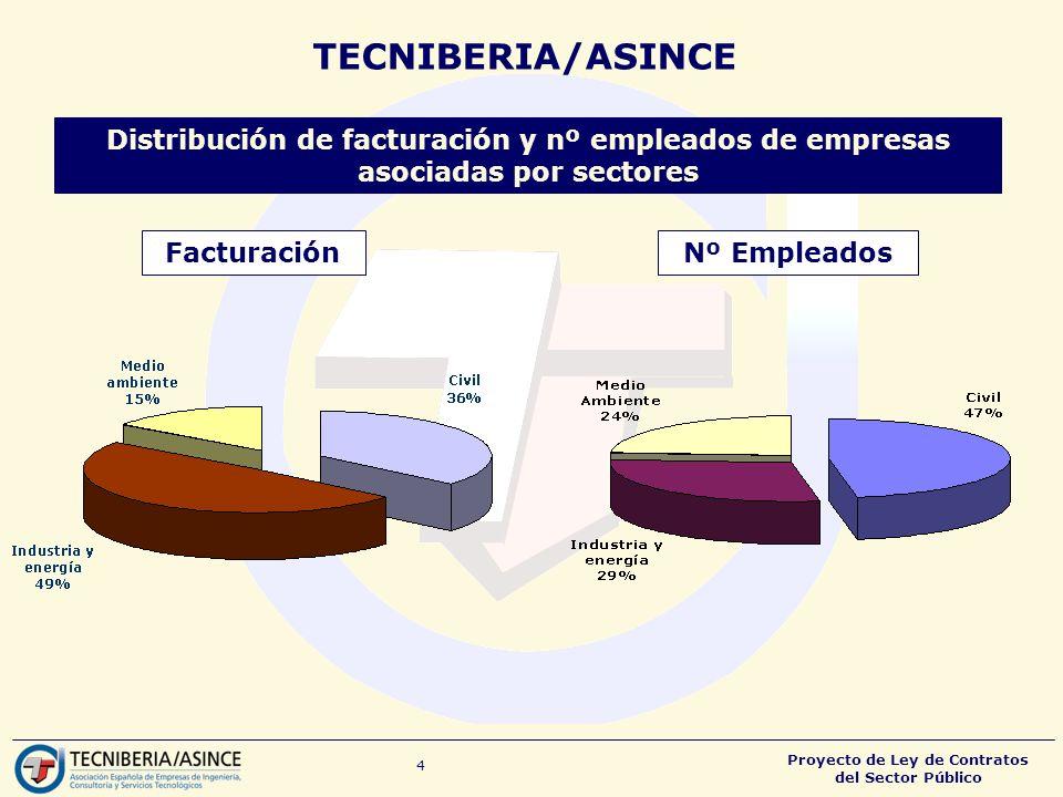 Proyecto de Ley de Contratos del Sector Público 4 Distribución de facturación y nº empleados de empresas asociadas por sectores FacturaciónNº Empleados TECNIBERIA/ASINCE