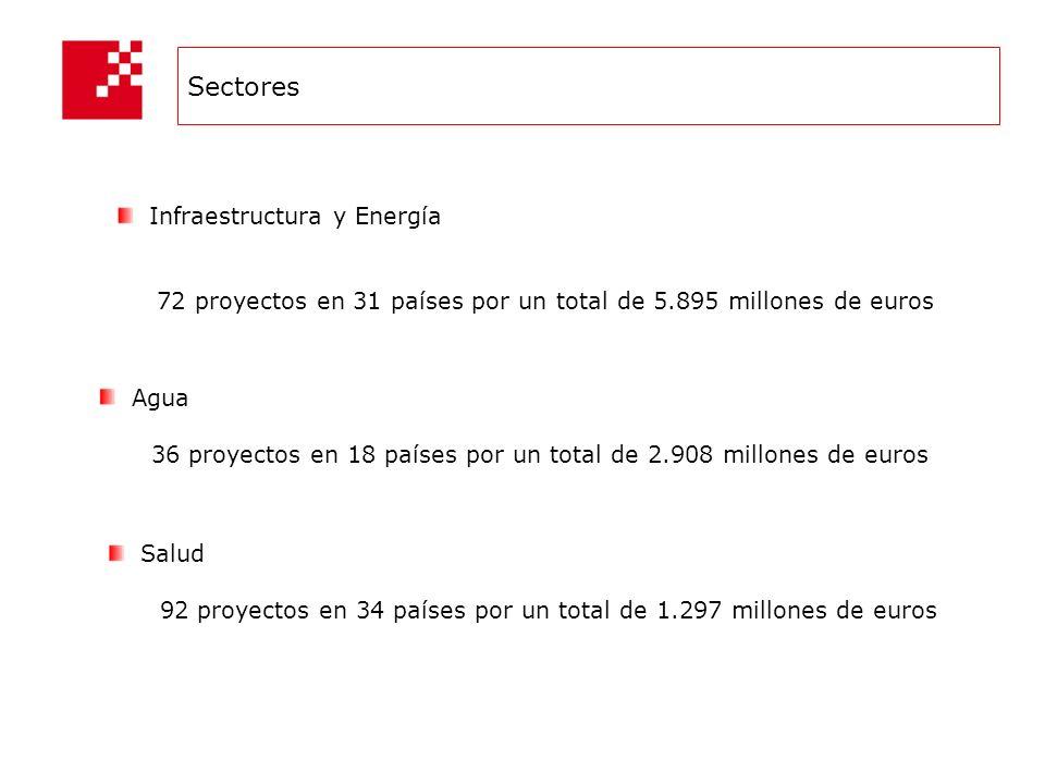 Sectores Agua 36 proyectos en 18 países por un total de 2.908 millones de euros Salud 92 proyectos en 34 países por un total de 1.297 millones de euros Infraestructura y Energía 72 proyectos en 31 países por un total de 5.895 millones de euros