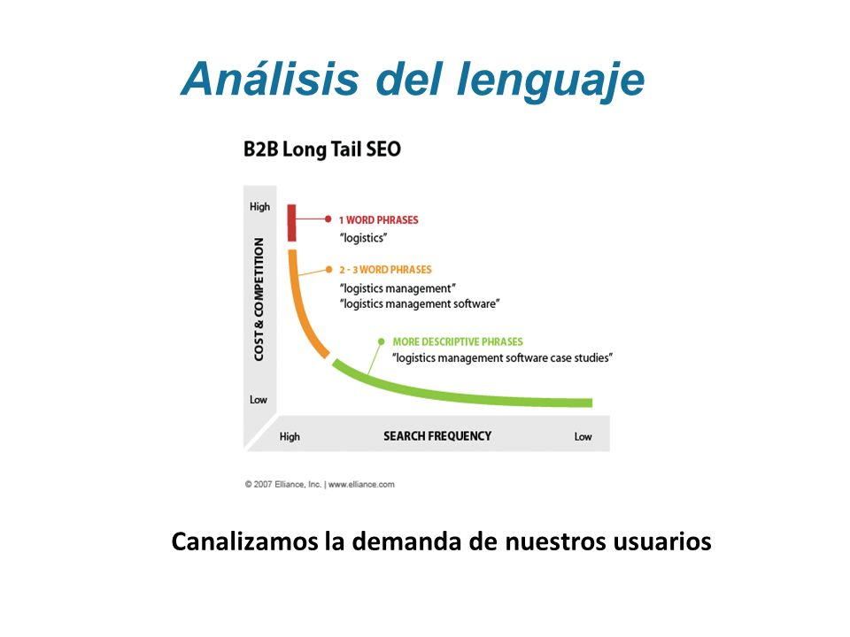 Análisis del lenguaje Canalizamos la demanda de nuestros usuarios