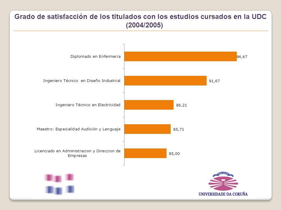 Vida académica Vida laboral Vinculación con la UDC 17% Ciclo largo 14,36% Ciclo corto Inserción laboral Vinculación de los graduados con la UDC (2004/2005)