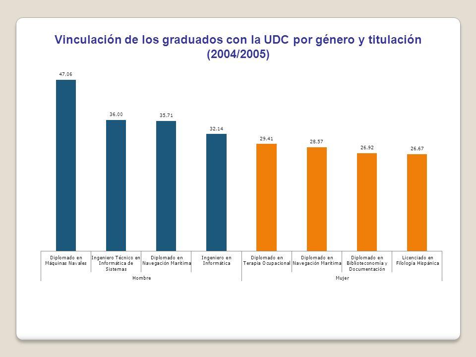 Vinculación de los graduados con la UDC por género y titulación (2004/2005)