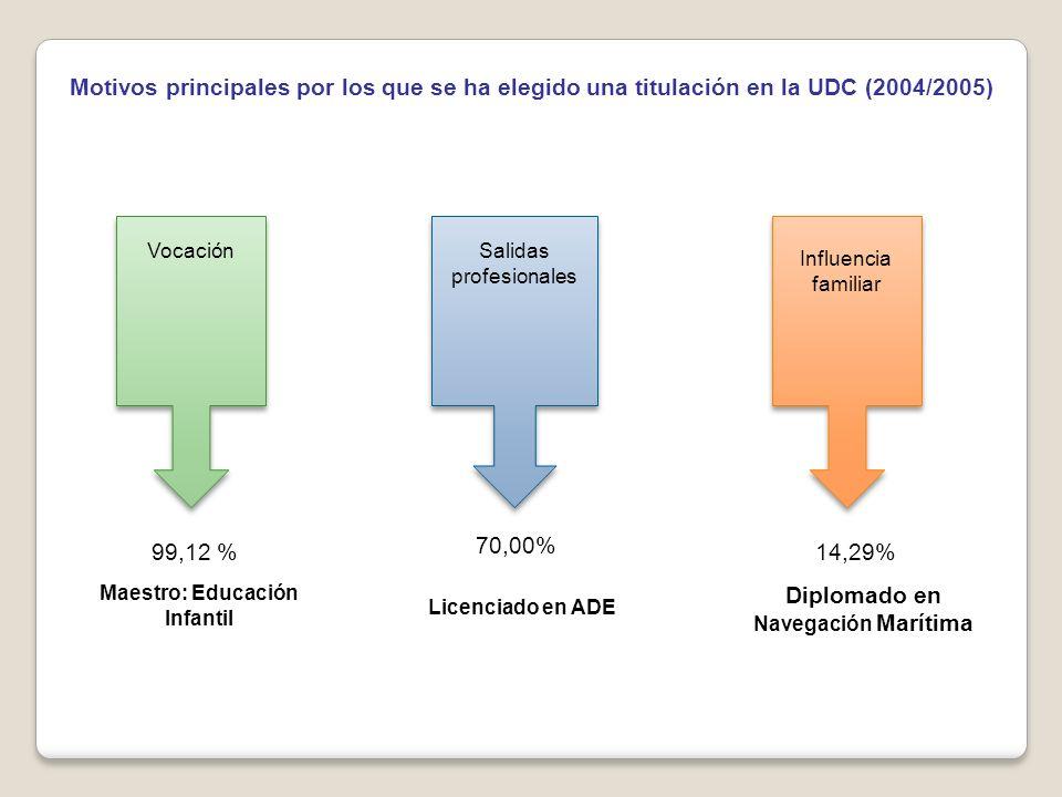 Motivos principales por los que se ha elegido una titulación en la UDC (2004/2005) Maestro: Educación Infantil VocaciónSalidas profesionales Influencia familiar Licenciado en ADE Diplomado en Navegación Marítima 14,29% 70,00% 99,12 %
