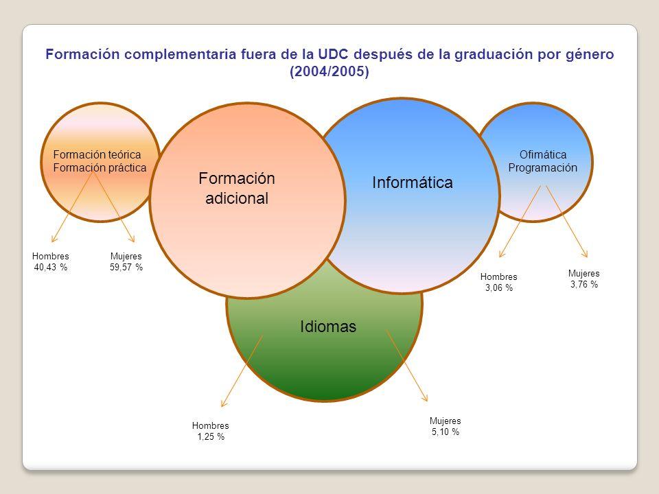 Formación complementaria para conseguir un trabajo (2004/2005)
