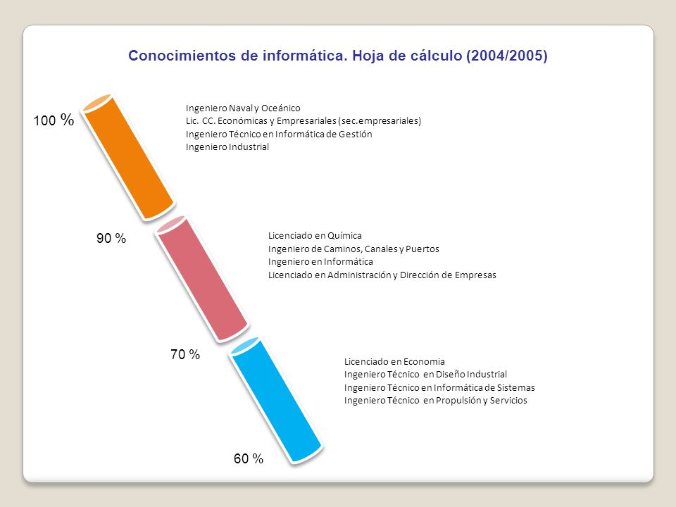 Conocimientos de informática.Base de datos (2004/2005) 50 % 70 % 90 % 100 % Lic.
