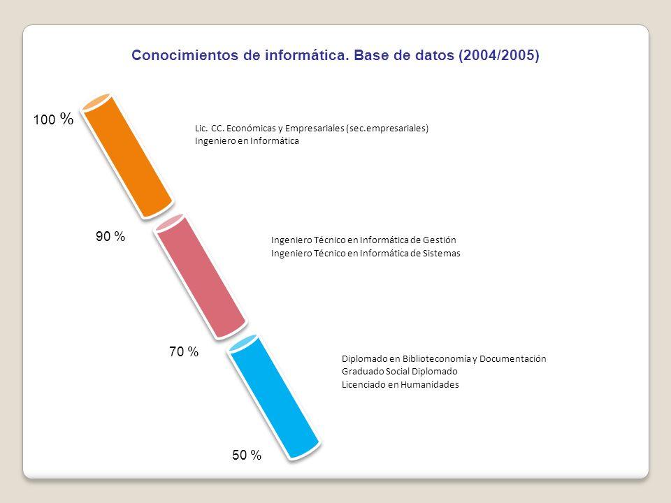 Conocimientos de informática. Base de datos (2004/2005) 50 % 70 % 90 % 100 % Lic.