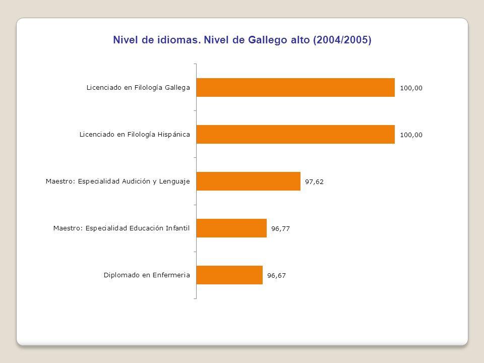 Nivel de idiomas. Nivel de Gallego alto (2004/2005)