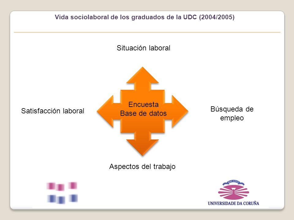 Vida sociolaboral de los graduados de la UDC (2004/2005) Encuesta Base de datos Situación laboral Satisfacción laboral Búsqueda de empleo Aspectos del trabajo