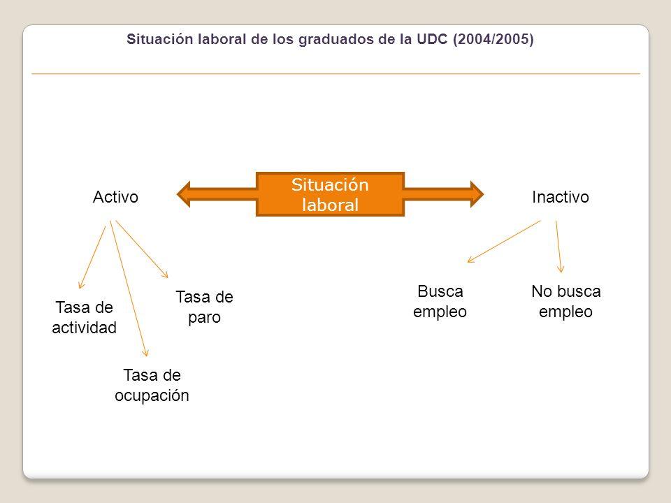 Situación laboral de los graduados de la UDC (2004/2005) Situación laboral ActivoInactivo Tasa de actividad Tasa de ocupación Tasa de paro Busca empleo No busca empleo