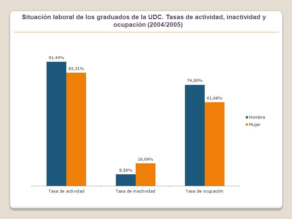 Situación laboral de los graduados de la UDC.Tasas de actividad, inactividad y ocupación.