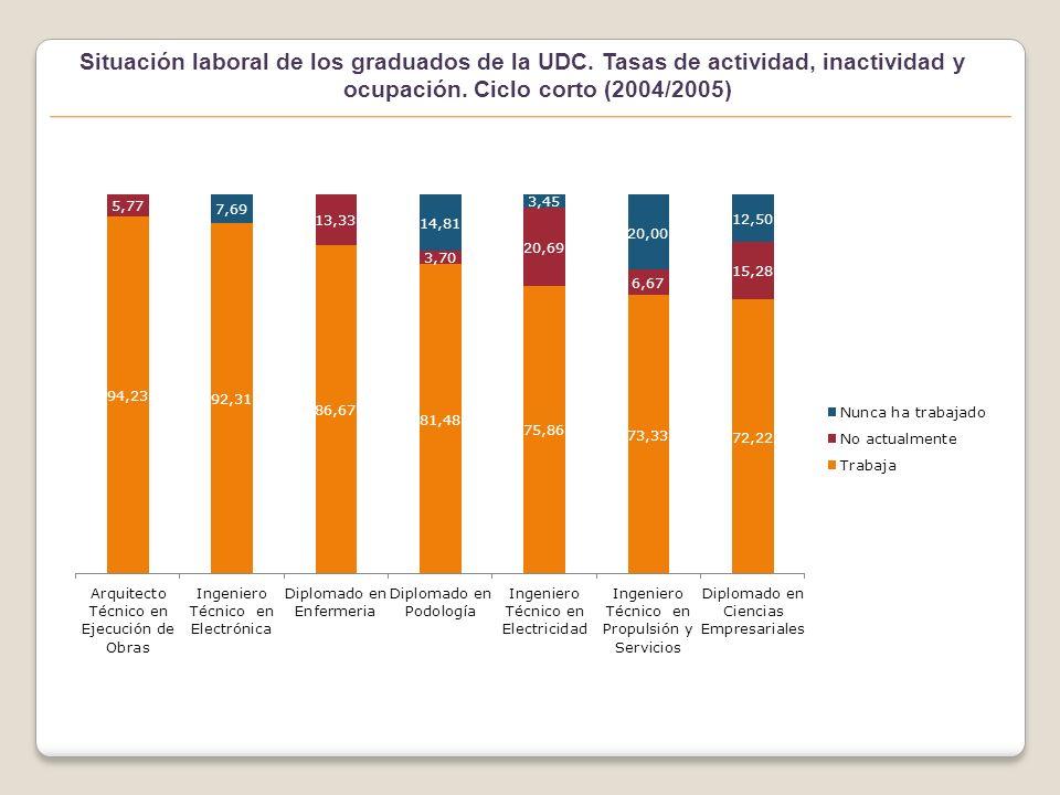 Situación laboral de los graduados de la UDC. Tasas de actividad, inactividad y ocupación.