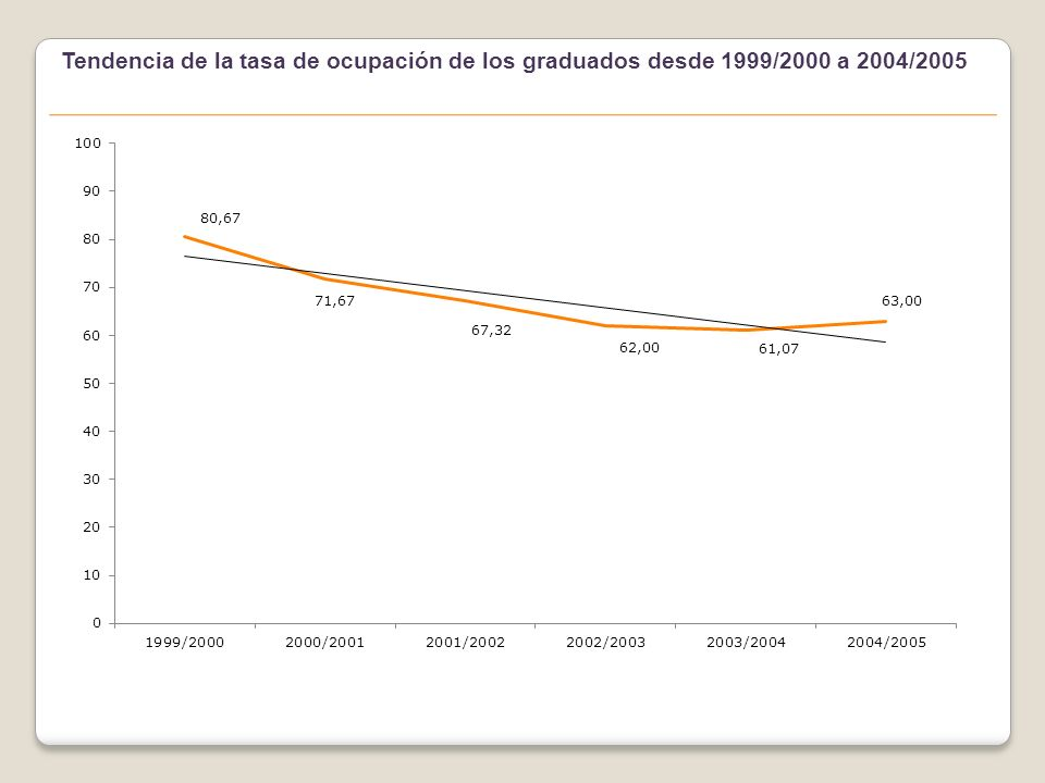Tendencia de la tasa de ocupación de los graduados desde 1999/2000 a 2004/2005