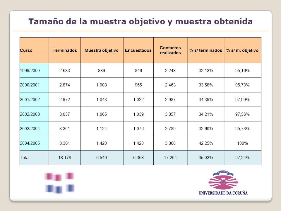Tamaño de la muestra objetivo y muestra obtenida CursoTerminadosMuestra objetivoEncuestados Contactos realizados % s/ terminados% s/ m.