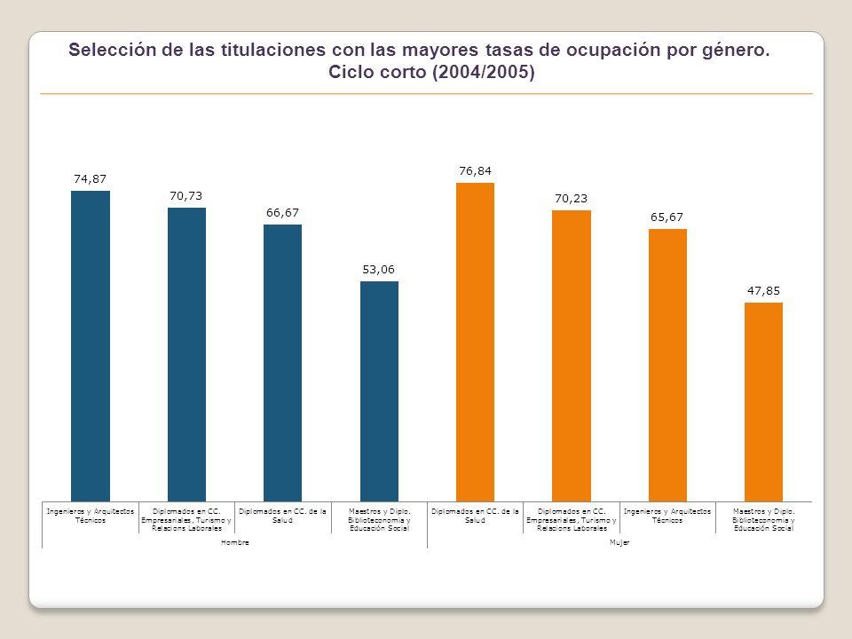 Selección de las titulaciones con las mayores tasas de ocupación por género.
