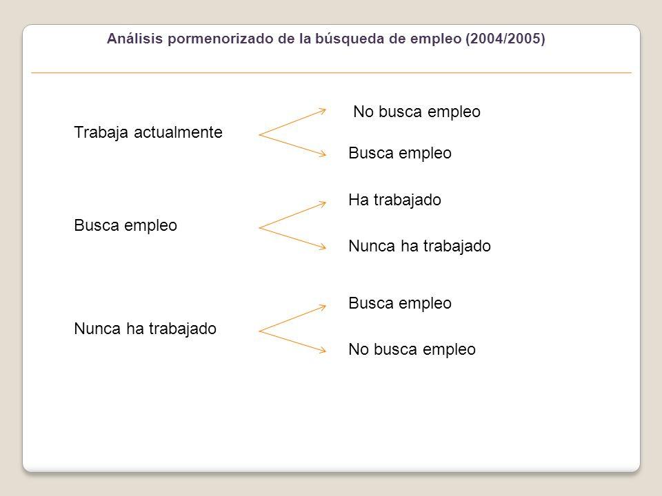 Graduados que trabajan y buscan empleo (2004/2005)