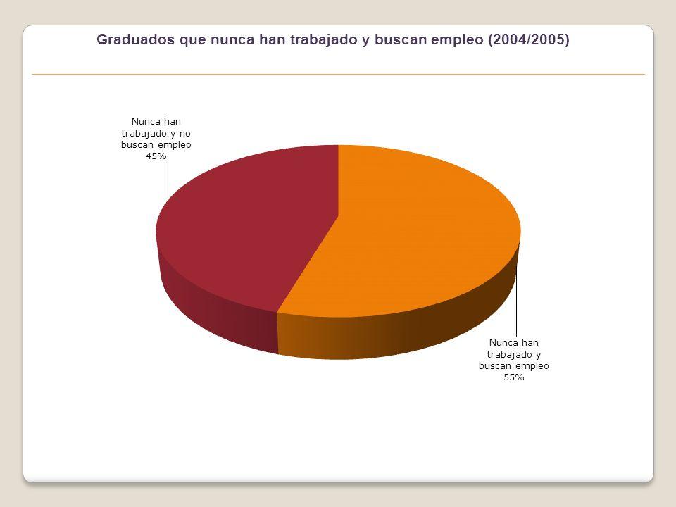 Ranking de las titulaciones que más buscan empleo (2004/2005)