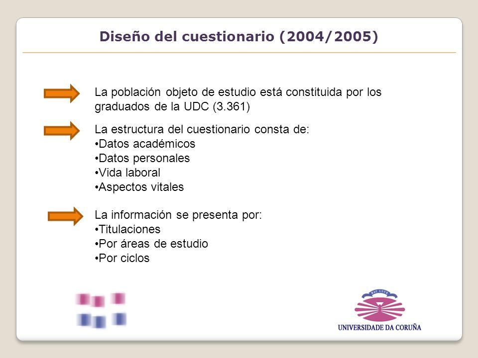 Diseño de la muestra (2004/2005) Ámbito: Universidade da Coruña Universo: Graduados de la UDC curso 2004/2005 Método de muestreo: muestreo bietápico de las unidades de población.
