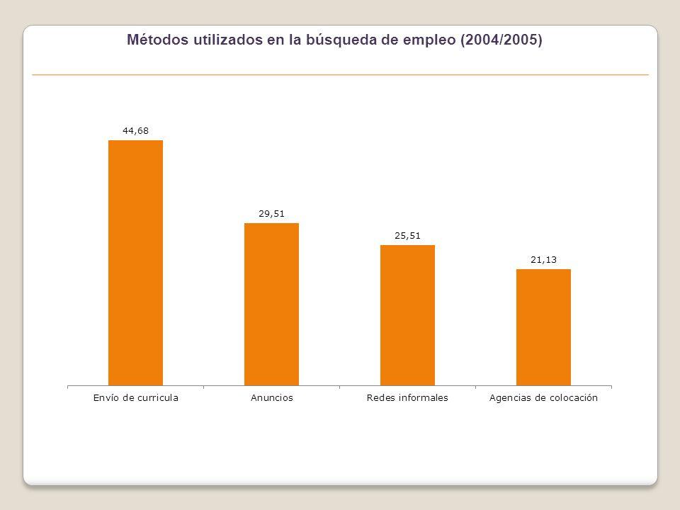 Métodos utilizados en la búsqueda de empleo (2004/2005)