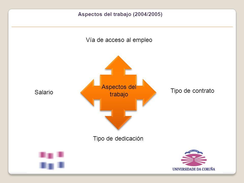 Aspectos del trabajo (2004/2005) Aspectos del trabajo Vía de acceso al empleo Salario Tipo de contrato Tipo de dedicación