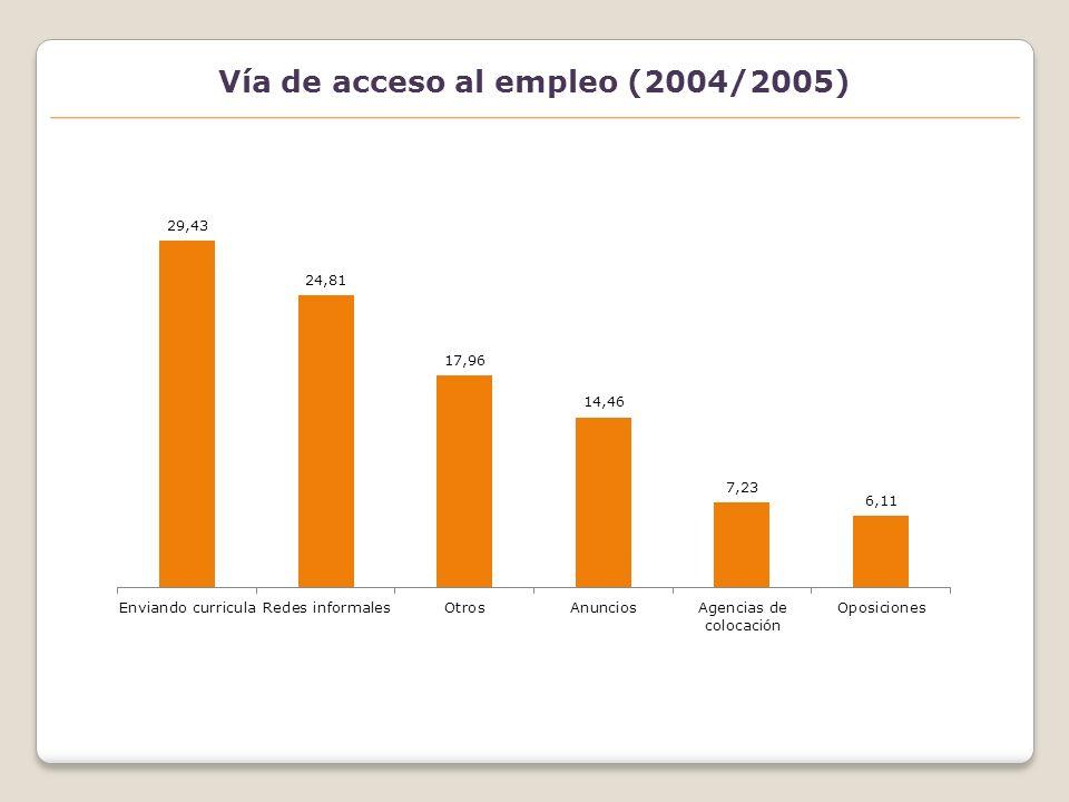 Acceso al empleo dónde el envío de curricula es el medio más utilizado (2004/2005)