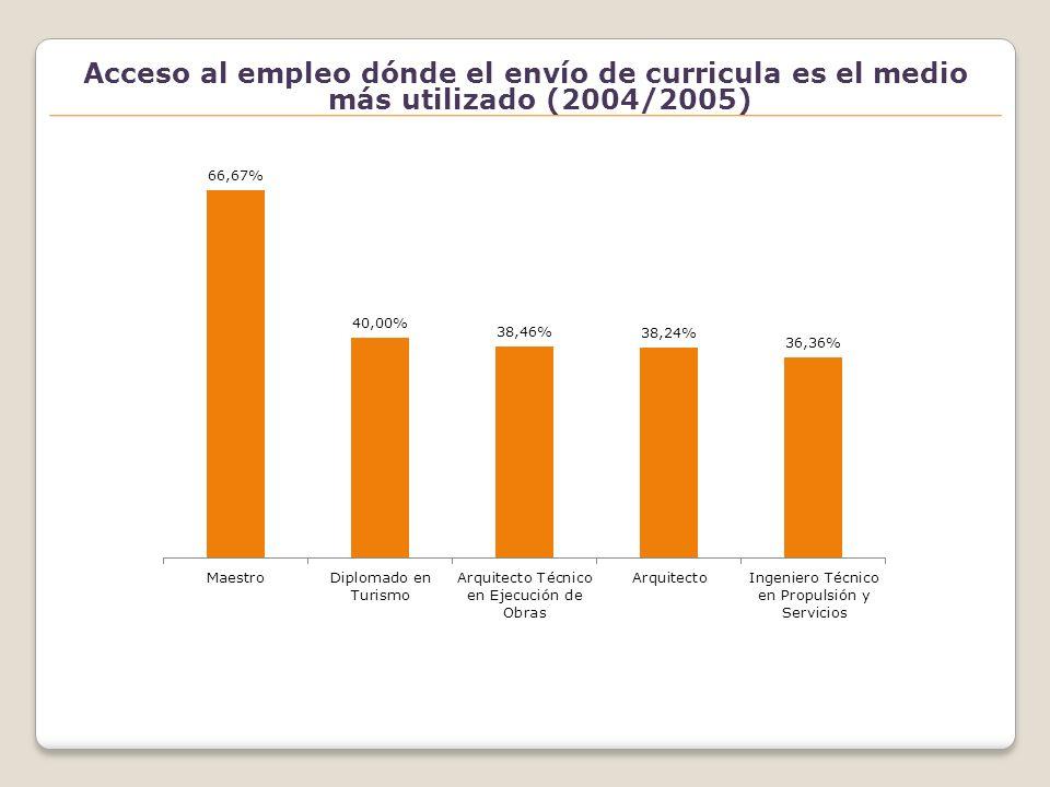 Tipo de relación contractual (2004/2005)