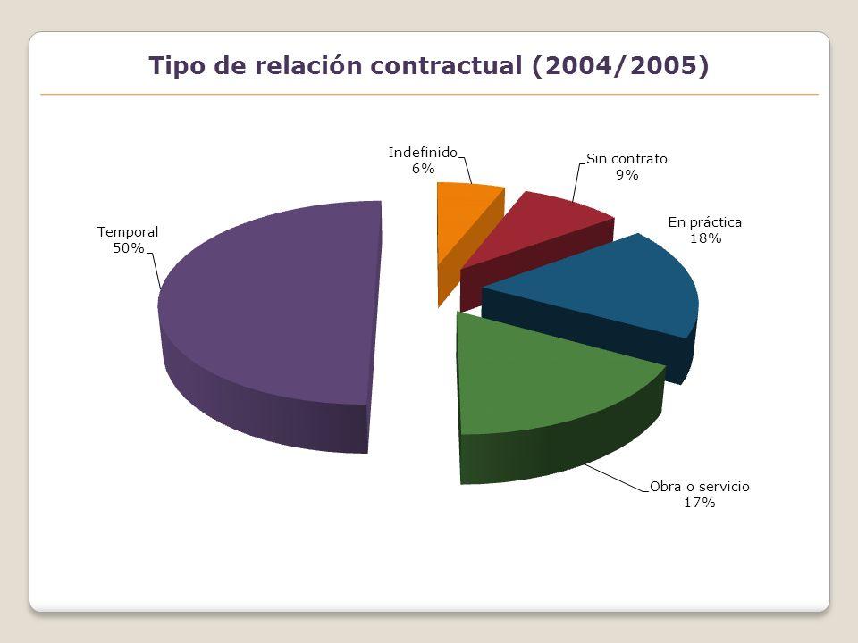 Tipo de relación contractual por ciclos (2004/2005) Ciclo largo Ciclo corto
